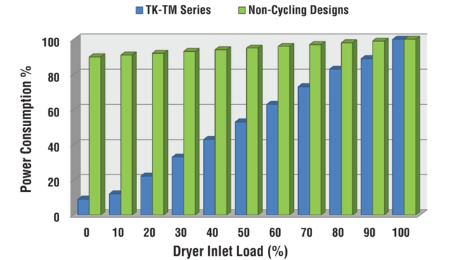 power consumption chart for high capacity refrigerated dryers for compressed air systems
